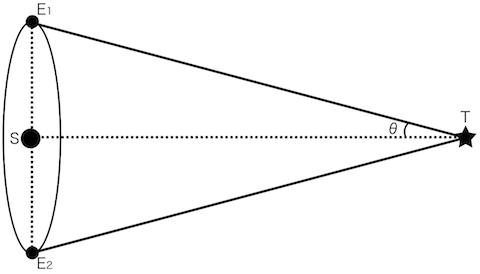 星までの距離の測り方